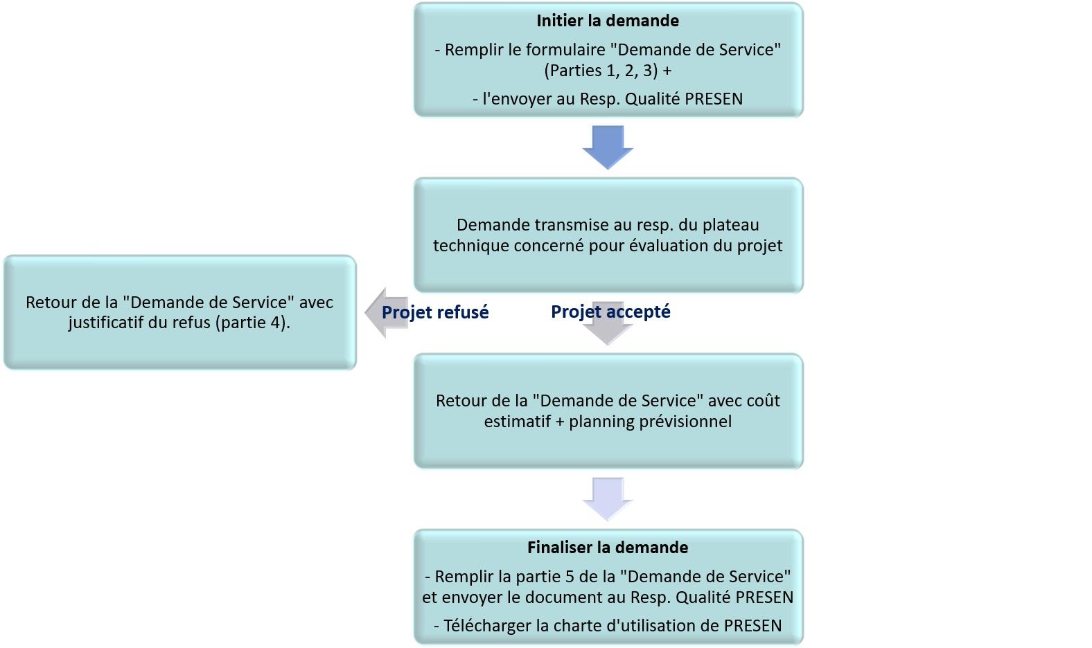 Schema de prise en charge de la demande