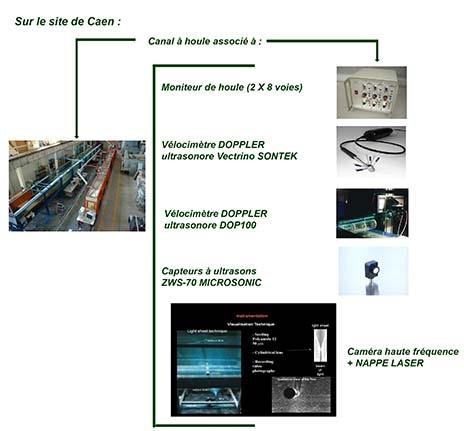 Mésocosmes et parcelles expérimentales sur le site de Caen