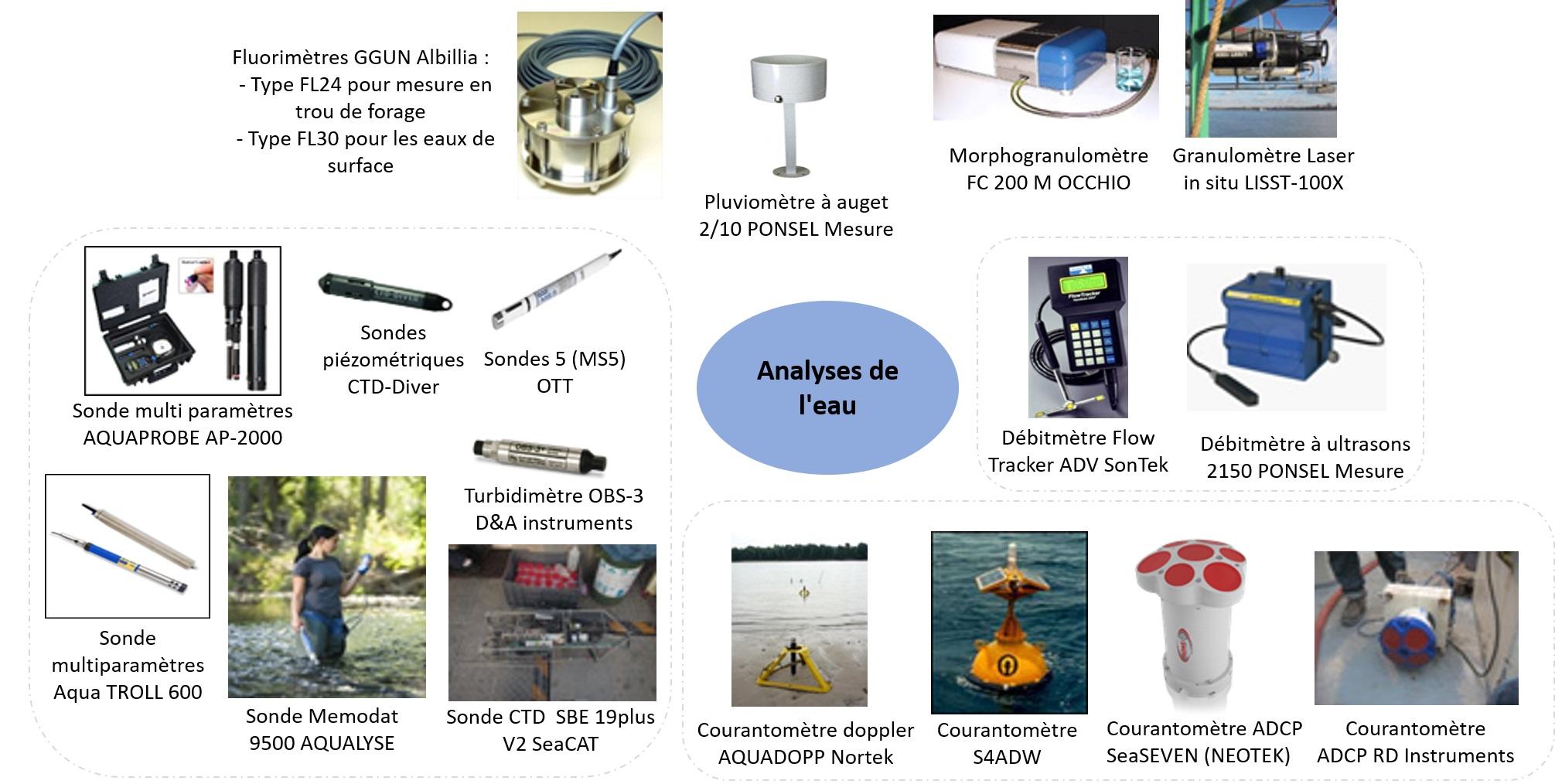 Analyses de l'eau