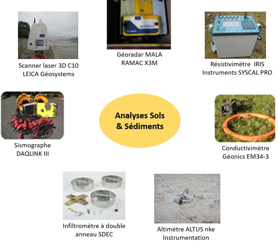Analyses de sols et sédiments